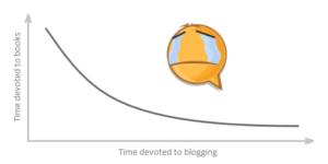 more blog less books